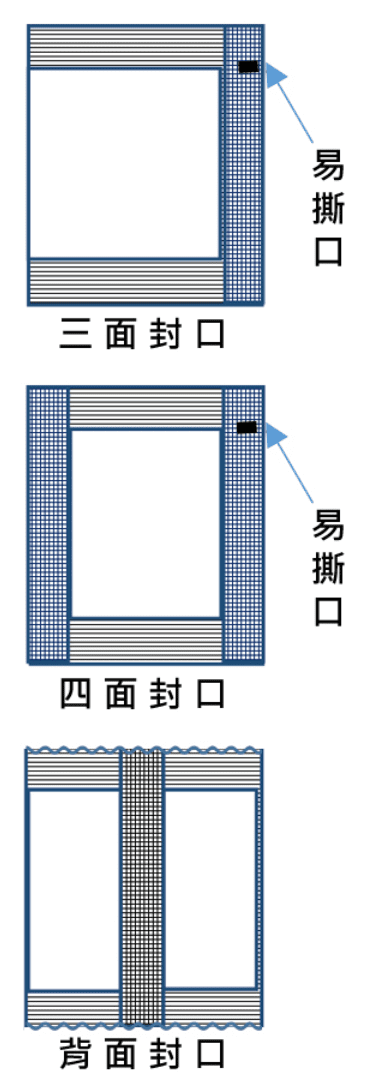 封口方式 sealing-method